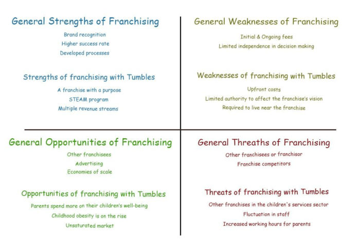 Swot analysis of franchising including general points and points regarding franchising with Tumbles